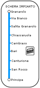 LineaGranarolo